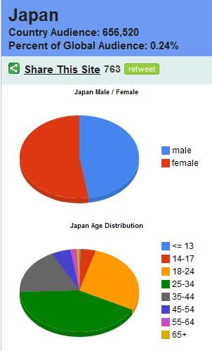 facebook統計