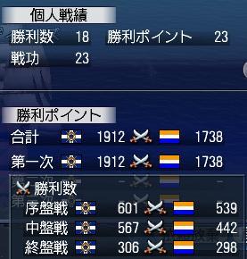 大海戦 戦功 1日目