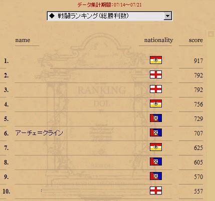 戦闘ランキング(総勝利数) 20090714-21