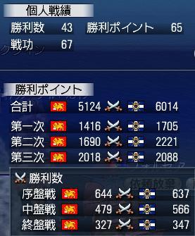 戦功 最終日