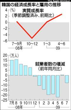 韓国の実質経済成長率と雇用の推移