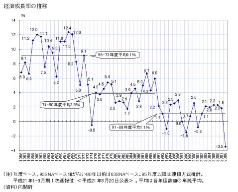 日本の実質経済成長率(内閣府による)
