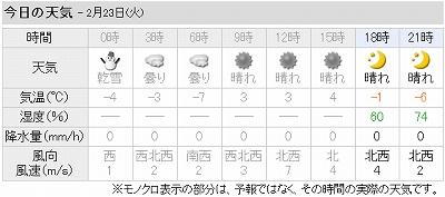 今日の天気(芽室町)