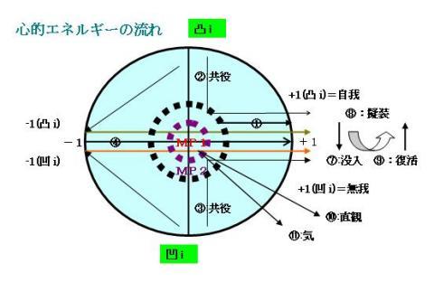 心的エネルギーの流れ図