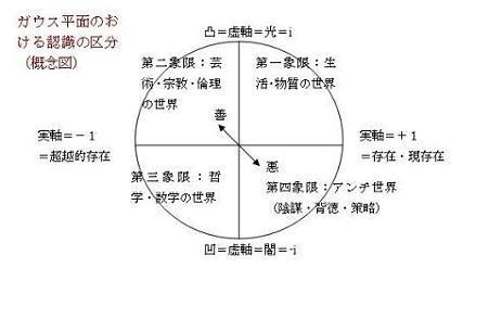 人間認識図