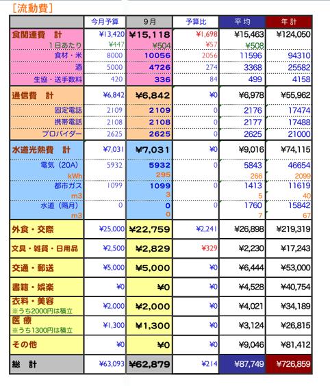 2009年9月家計簿