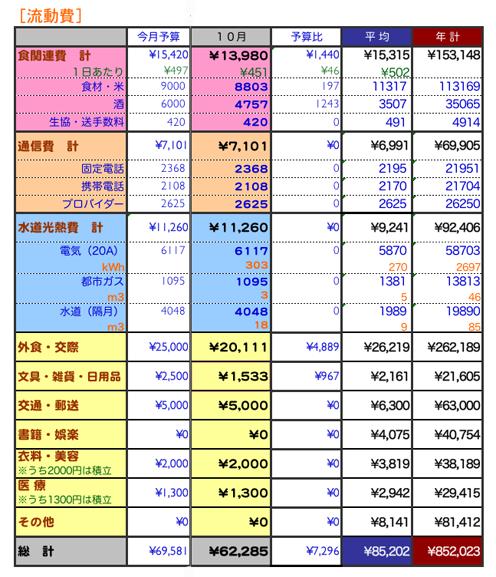 2009年10月家計簿