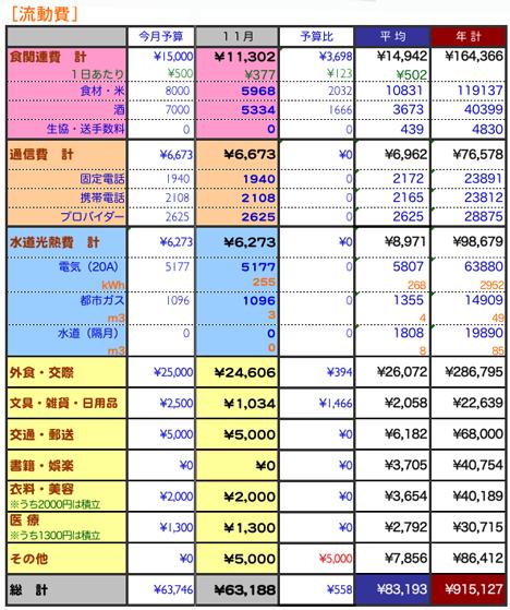 2009年11月家計簿