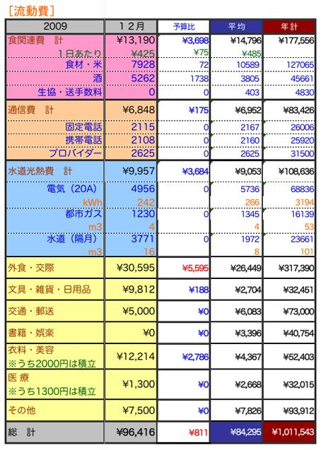 2009年12月家計簿