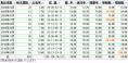 競馬予想D成績200904-201003