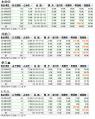 らぐえる式予想成績201004_201009予想印別