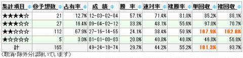 らぐえる式予想成績201104