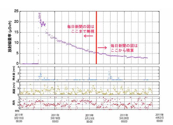福島市の放射線量率の推移