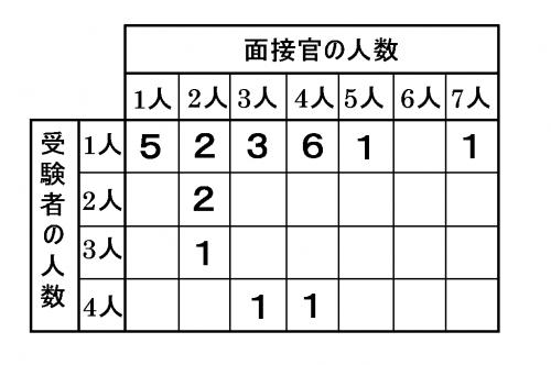 面接試験の対戦表
