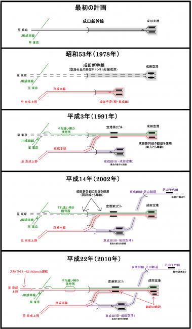 総括・成田空港と鉄道 - コピー