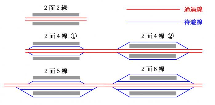 新幹線の駅の配線図