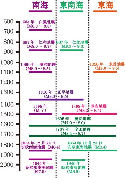 東海・東南海・南海地震の歴史