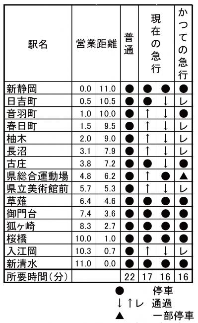 静岡鉄道ダイヤ