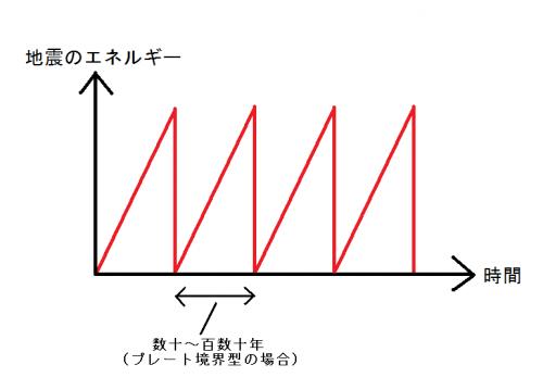 地震のサイクル