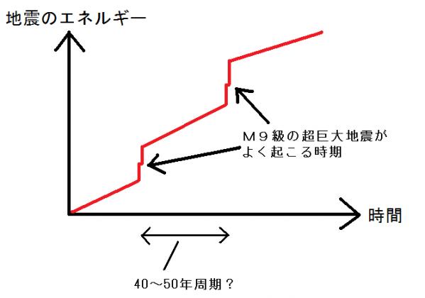 地震のサイクル - コピー