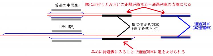 普通駅と掛川駅 - コピー