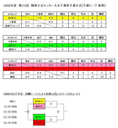 県予選リーグ結果