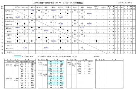 Gリーグ途中結果2009.11.15.