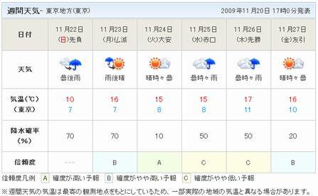 天気予報1122-1127