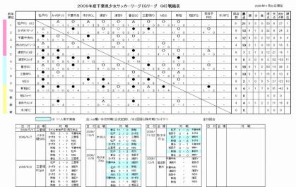 Gリーグ途中結果2009.11.22.
