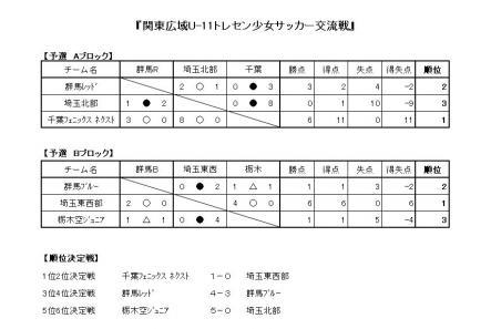 関東広域U11トレセン少女サッカー交流戦 結果