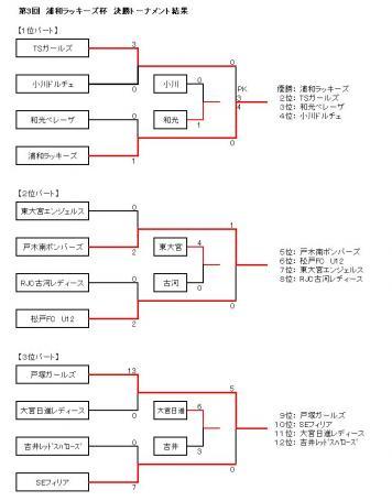 第3回 浦和ラッキーズ杯 決勝トーナメント結果