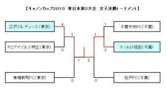 キャノン東日本2 結果