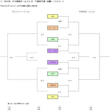G8 県大会決勝ラウンド