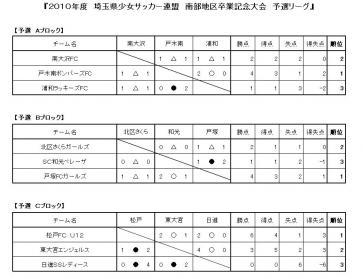 埼玉南部卒団大会 予選結果