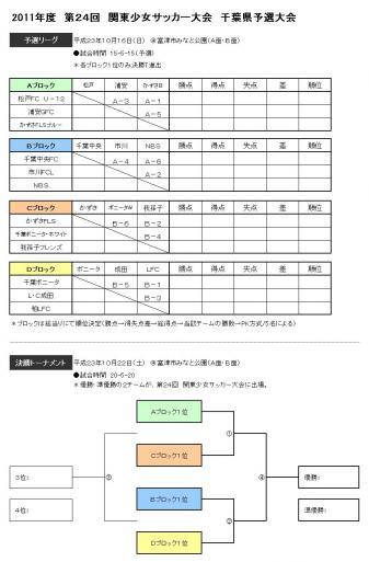 関東少女千葉予選2011対戦表