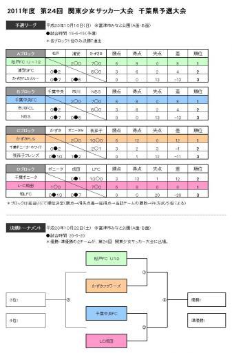 関東少女千葉予選2011対戦