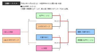 24th関東千葉予選T