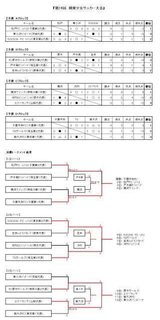 第24回 関東少女サッカー大会 結果表