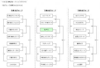 クマスポ杯2012 決勝T