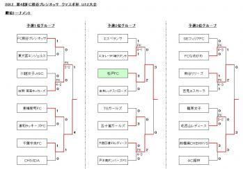 クマスポ杯2012 決勝T結果