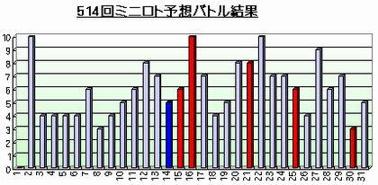 514回ミニロト予想バトル