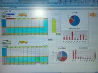これは金と時間の管理解析表です