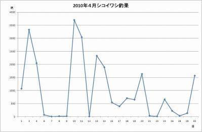シコイワシグラフ