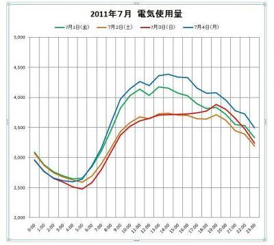 7月電力使用グラフ