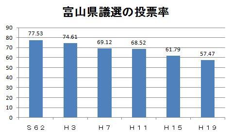 富山県議会選挙の投票率