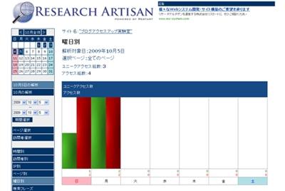 リサーチアルチザン解析画面