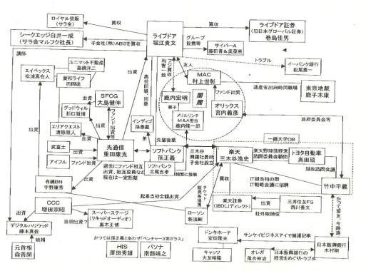 ホリエモンの人脈チャート図