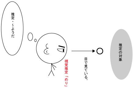 「めり」視覚推定図解