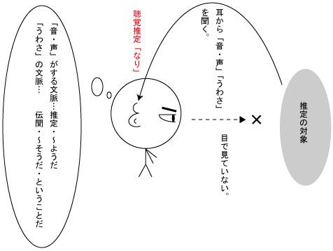 「なり」聴覚推定図解