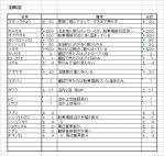 20101229羽田沼